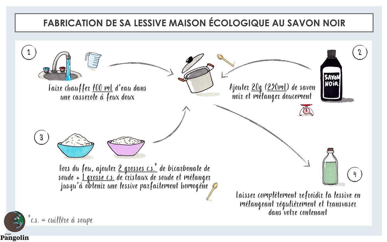 Lessive Maison - Recette savon noir