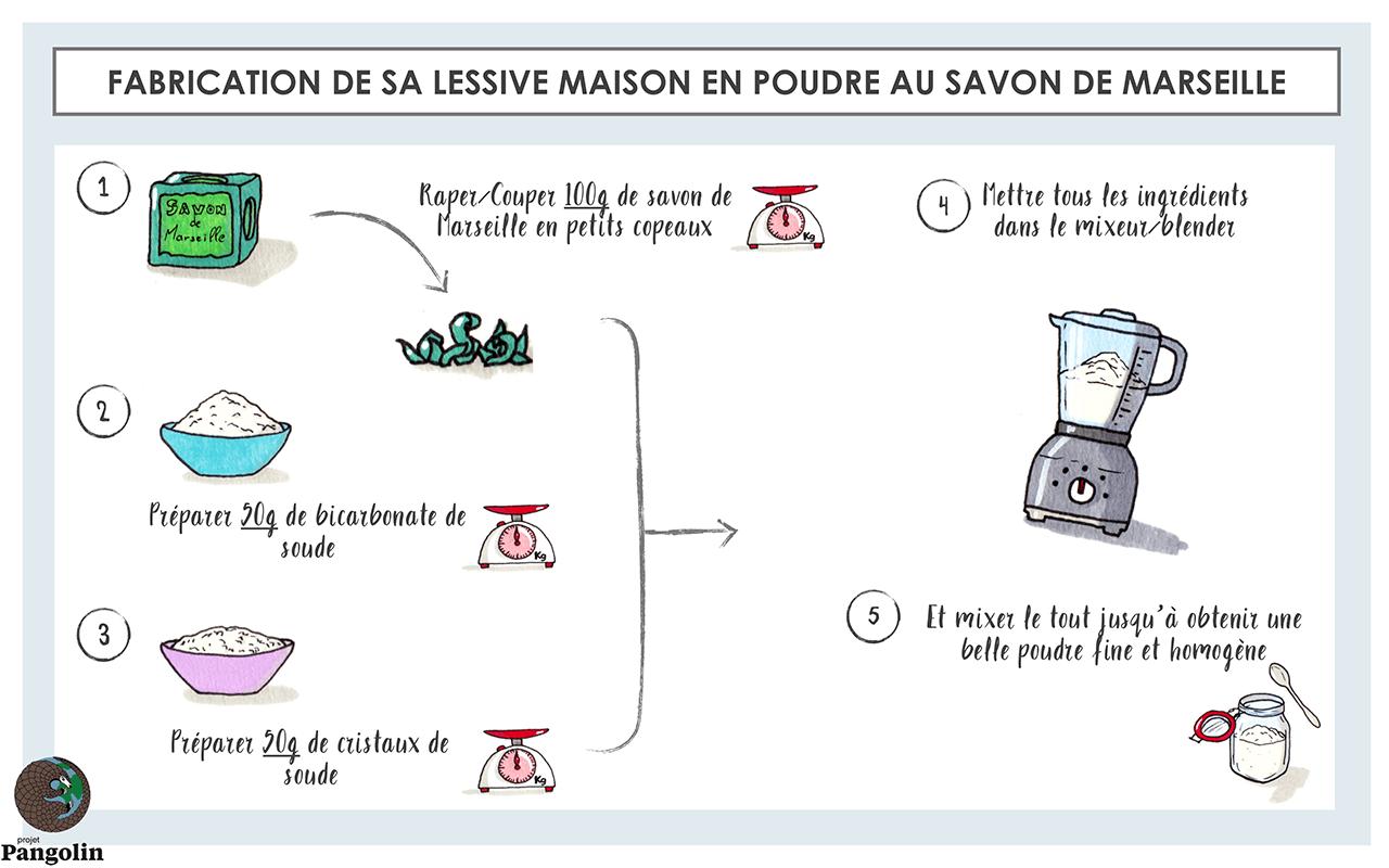 Recette lessive maison en poudre au savon de Marseille