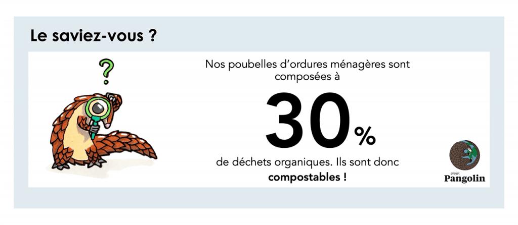 Proportion de déchets organiques