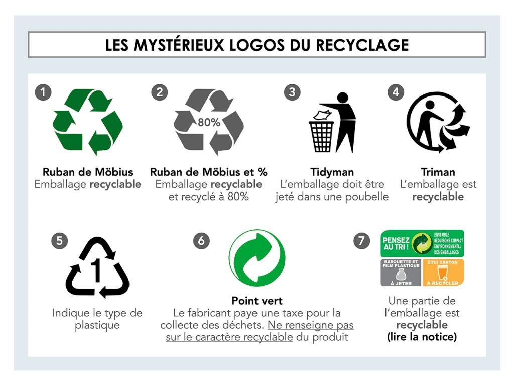 Les mystérieux logos du recyclage