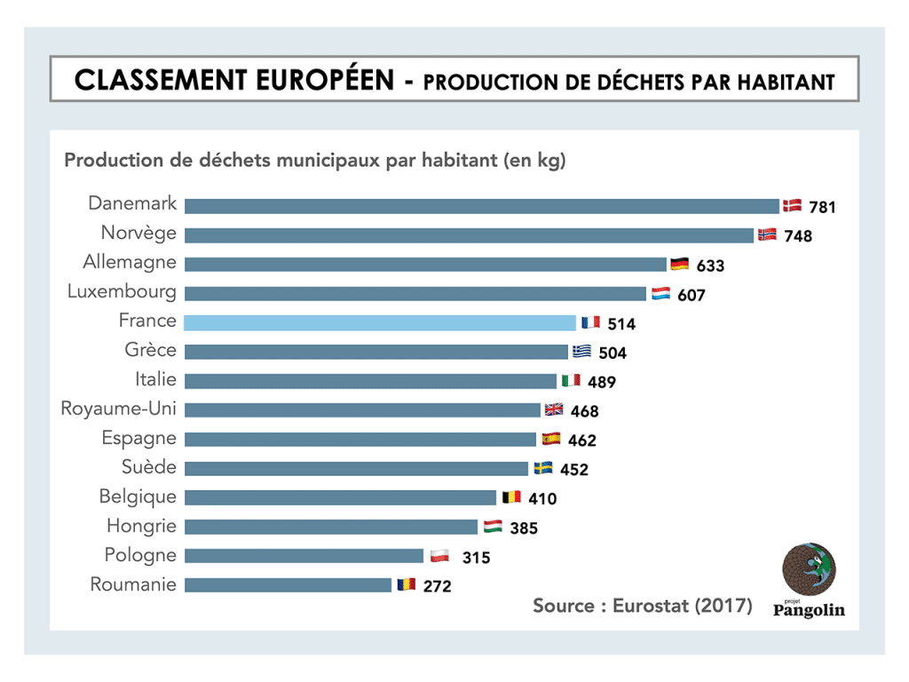 Production de déchets par habitant en Europe
