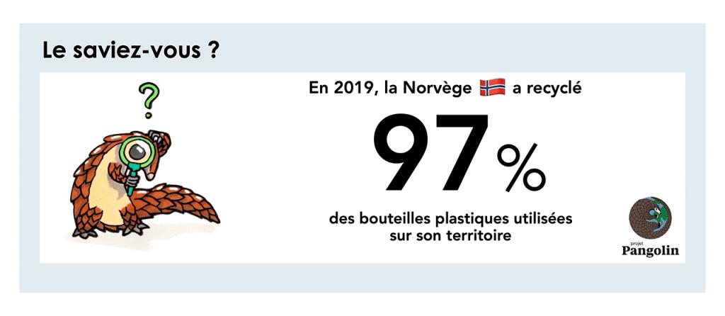 Recyclage des déchets en Norvège