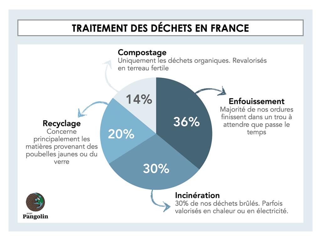 Traitement des déchet en France