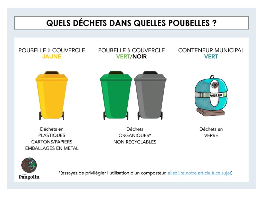 Quels déchets dans quelles poubelles ?