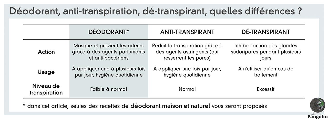 Différences entre déodorant, anti-transpirant et dé-transpirant