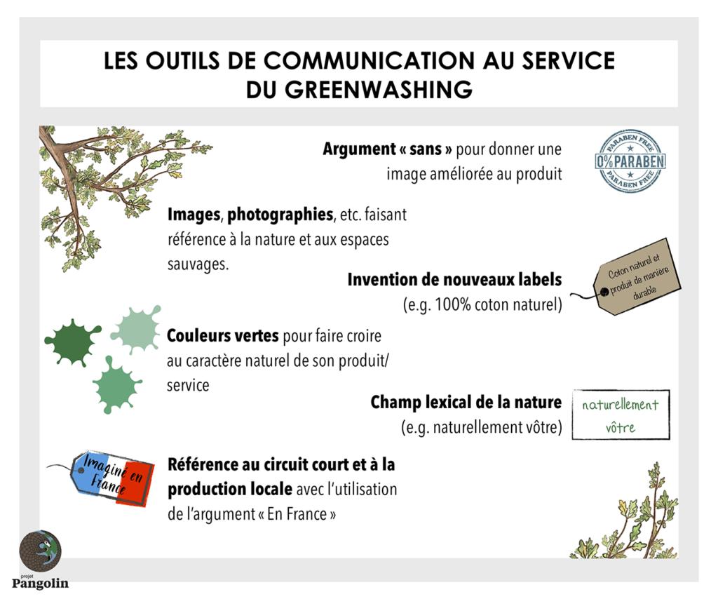 Outils de communication de greenwhasing et écoblanchiment