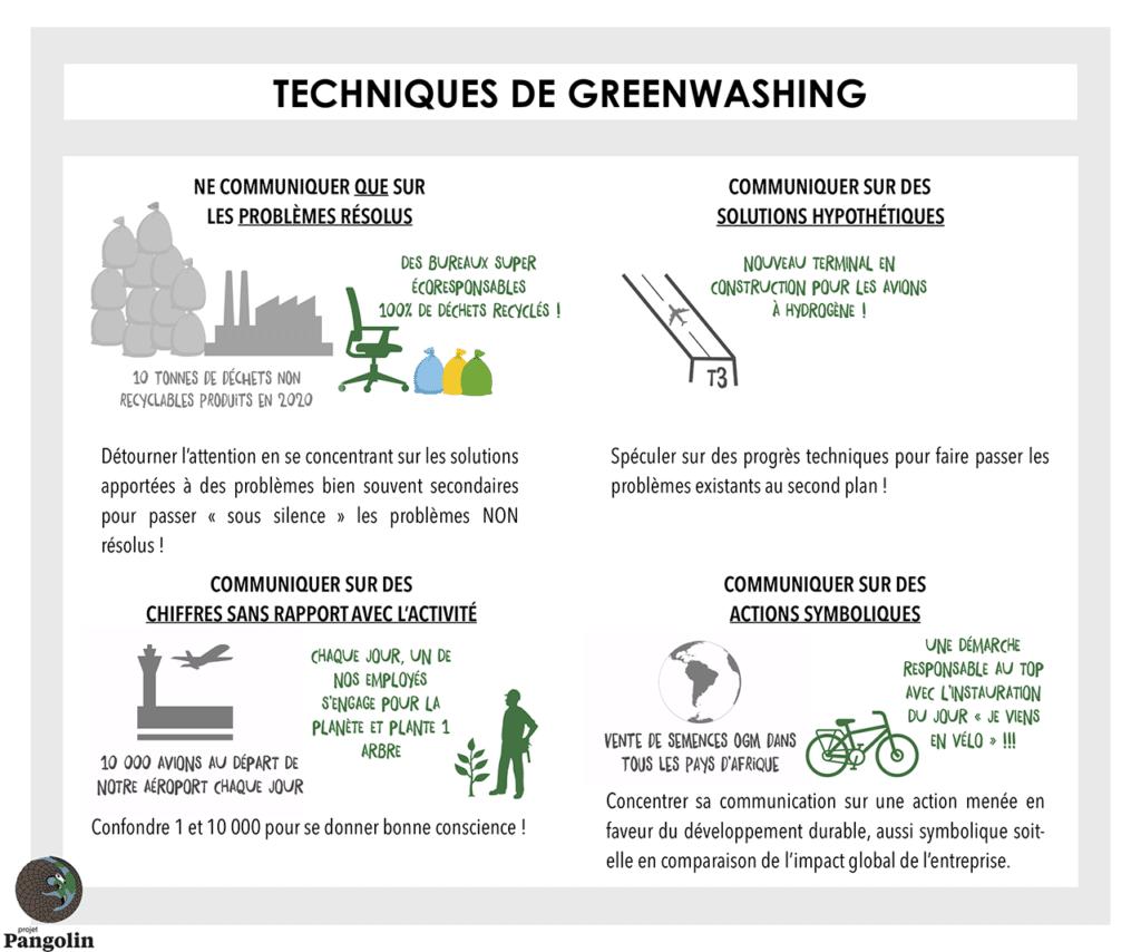 Techniques de greenwashing des entreprises